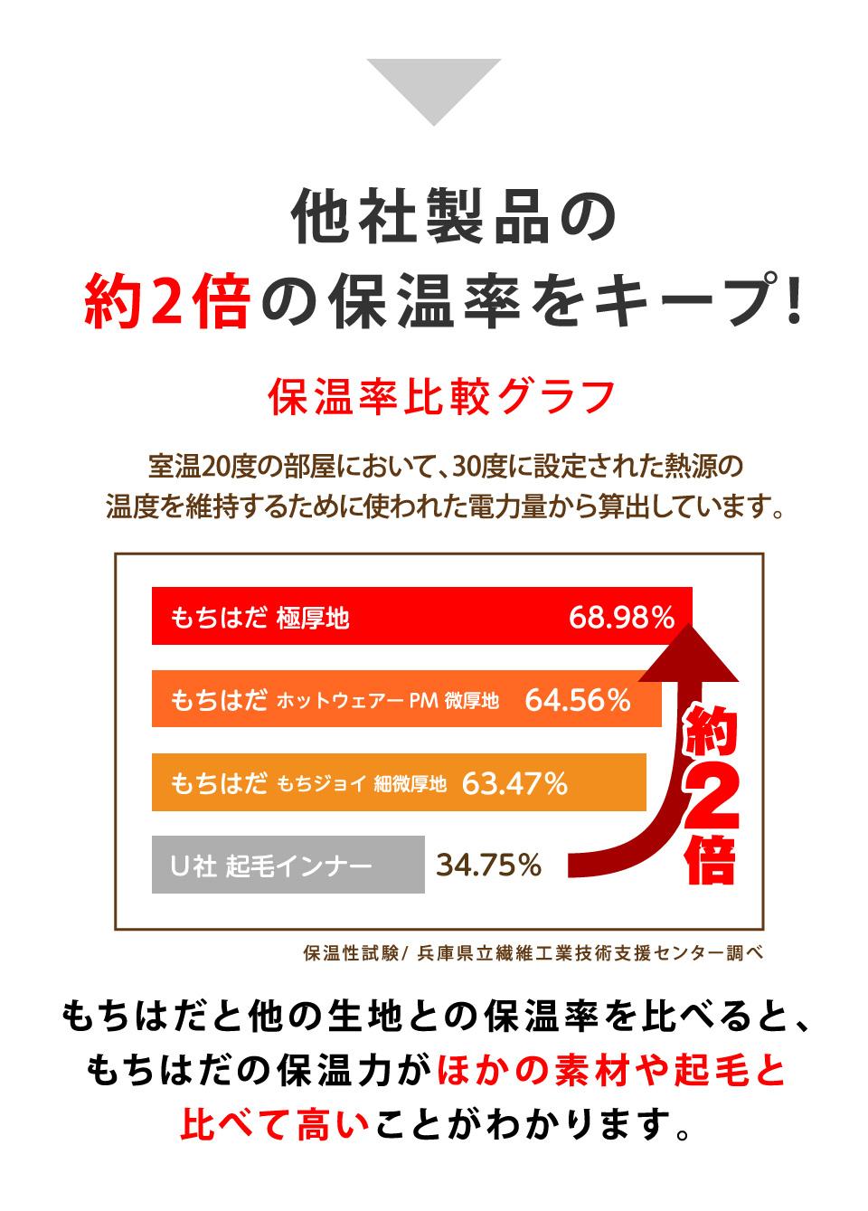 他社製品の約2倍の保温率をキープ! もちはだと他の生地を比べると、もちはだの保温力が他の素材(保温率34.75%)に比べて高い(保温率68.98%)ことがわかります。