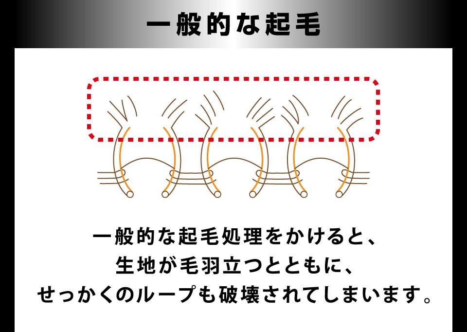 一般的な起毛…生地が毛羽立つとともに、せっかくのループを完全に破壊してしまい保温力が低下します。
